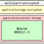暗号化メール(PGP)を巡る諸々